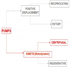 what are the types of pumps?