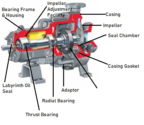 what are the parts of a pump?