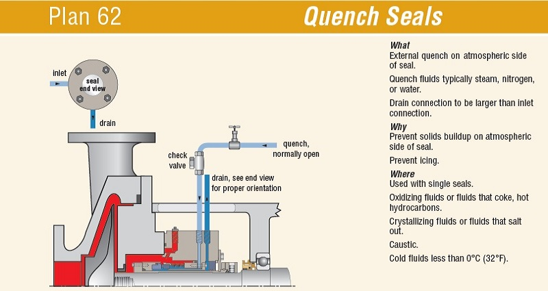 What is a seal plan? Quench Seals Plan 62