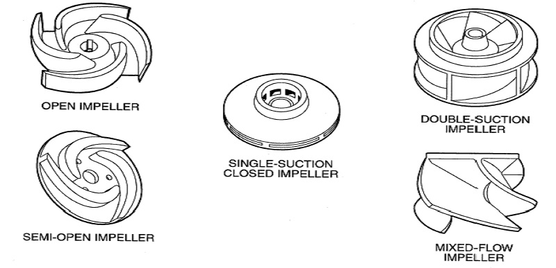 What are the different type of Impeller designs?