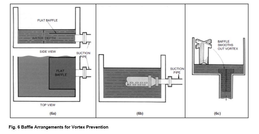 sump pump - baffle arrangements for vortex prevention