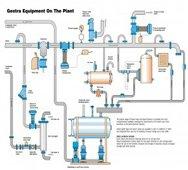 Steam Process Equipment